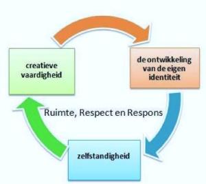 Ruimte, Respect en Respons